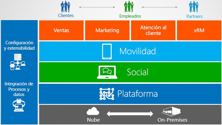 Arbentia-Microsoft-Dynamics-CRM-capacidad